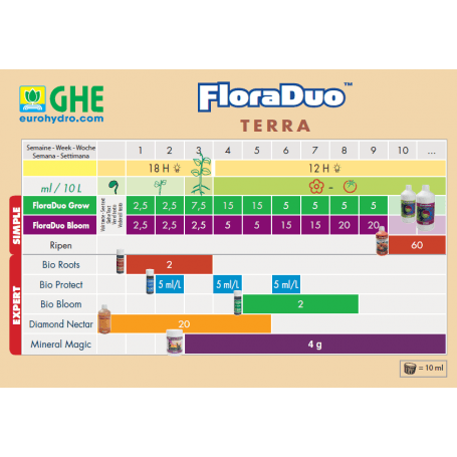 FloraDuo Grow - Soft water 1L