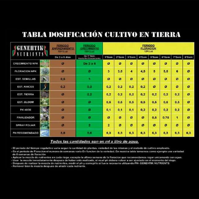Genehtik Fertilizer Pack for outdoor cultivation in carton packaging.