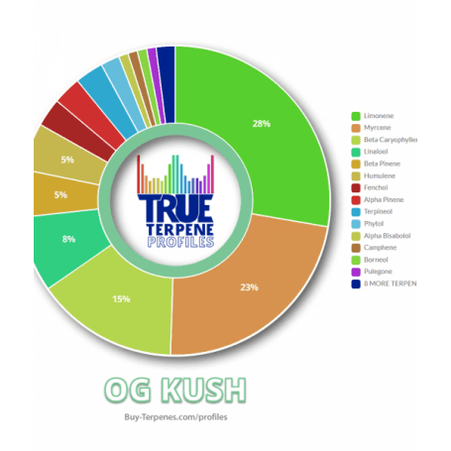 True Terpenes - OG Kush