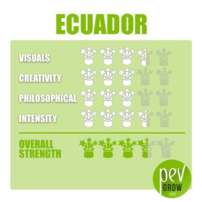 Ecuador Sporen