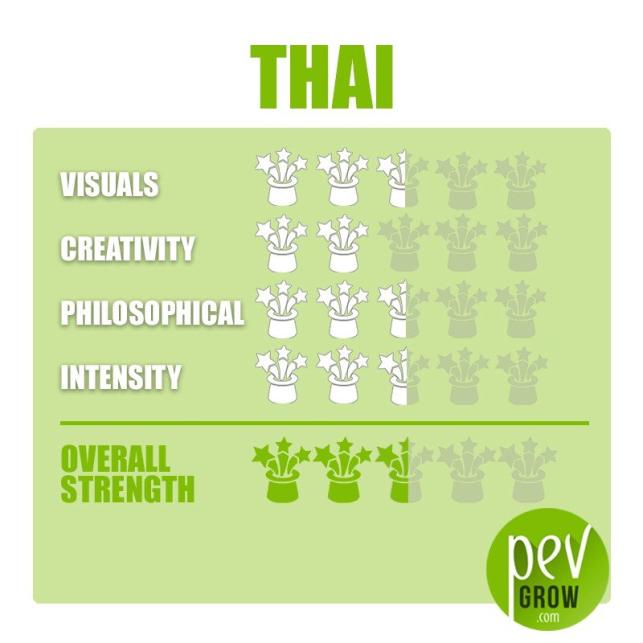Sporenabdruck Ban Hua Thai