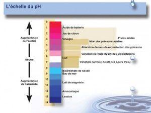 Tableau pH