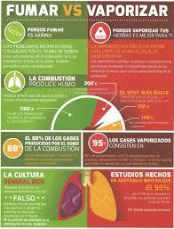 Fumar vs Vaporizar