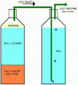 Des conceptions CO2 fait maison