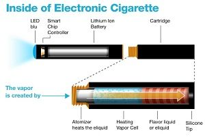 Schematic of an electronic cigarette.