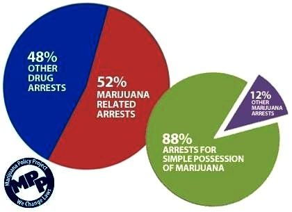 Arrests for marijuana use