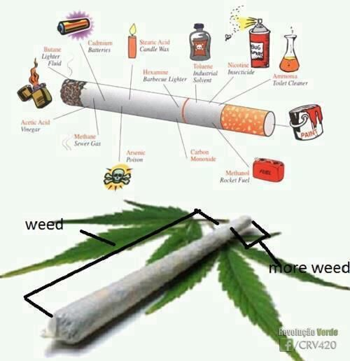 The cigarette is subject to more than 5000 chemical compounds