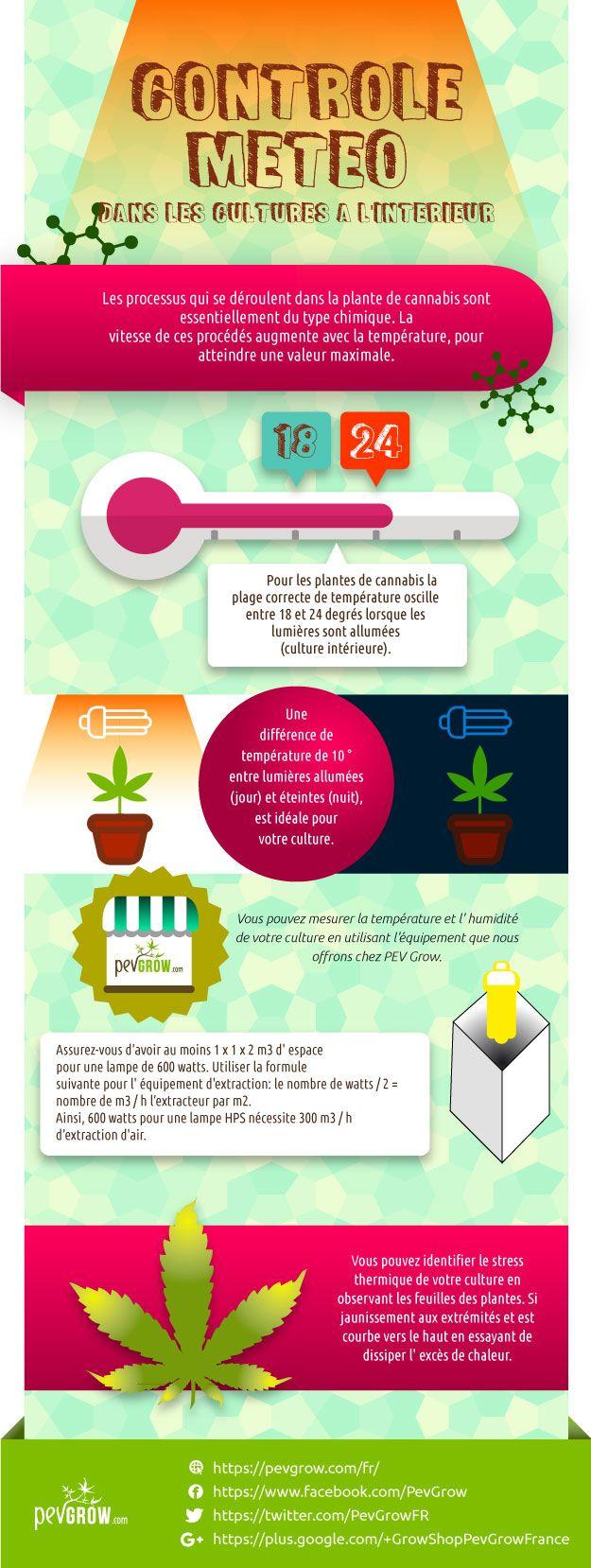 Infographie sur le contrôle climatique