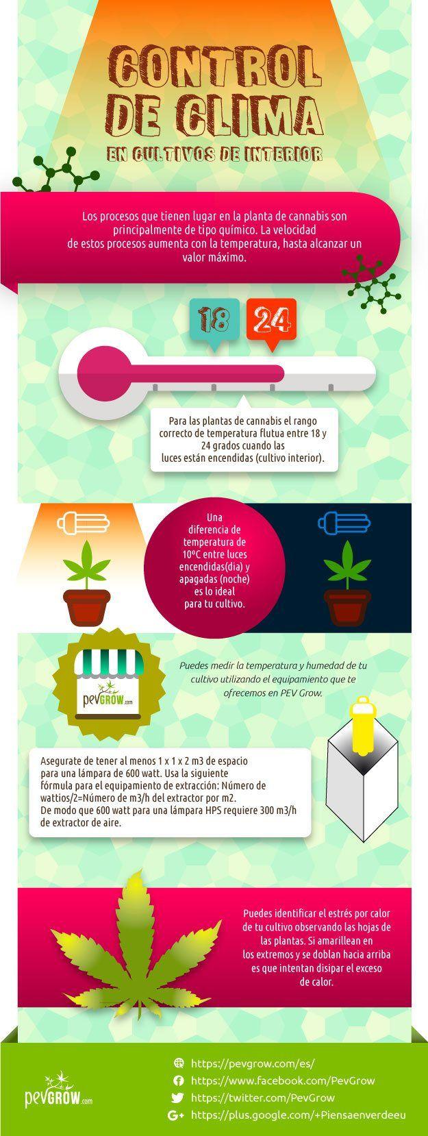 Infografia sobre control de clima