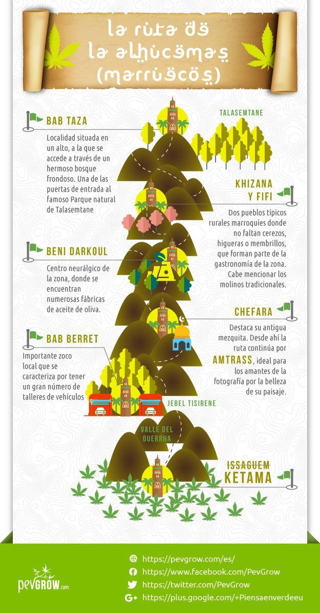Infografia sobre La Ruta de la Alhucemas