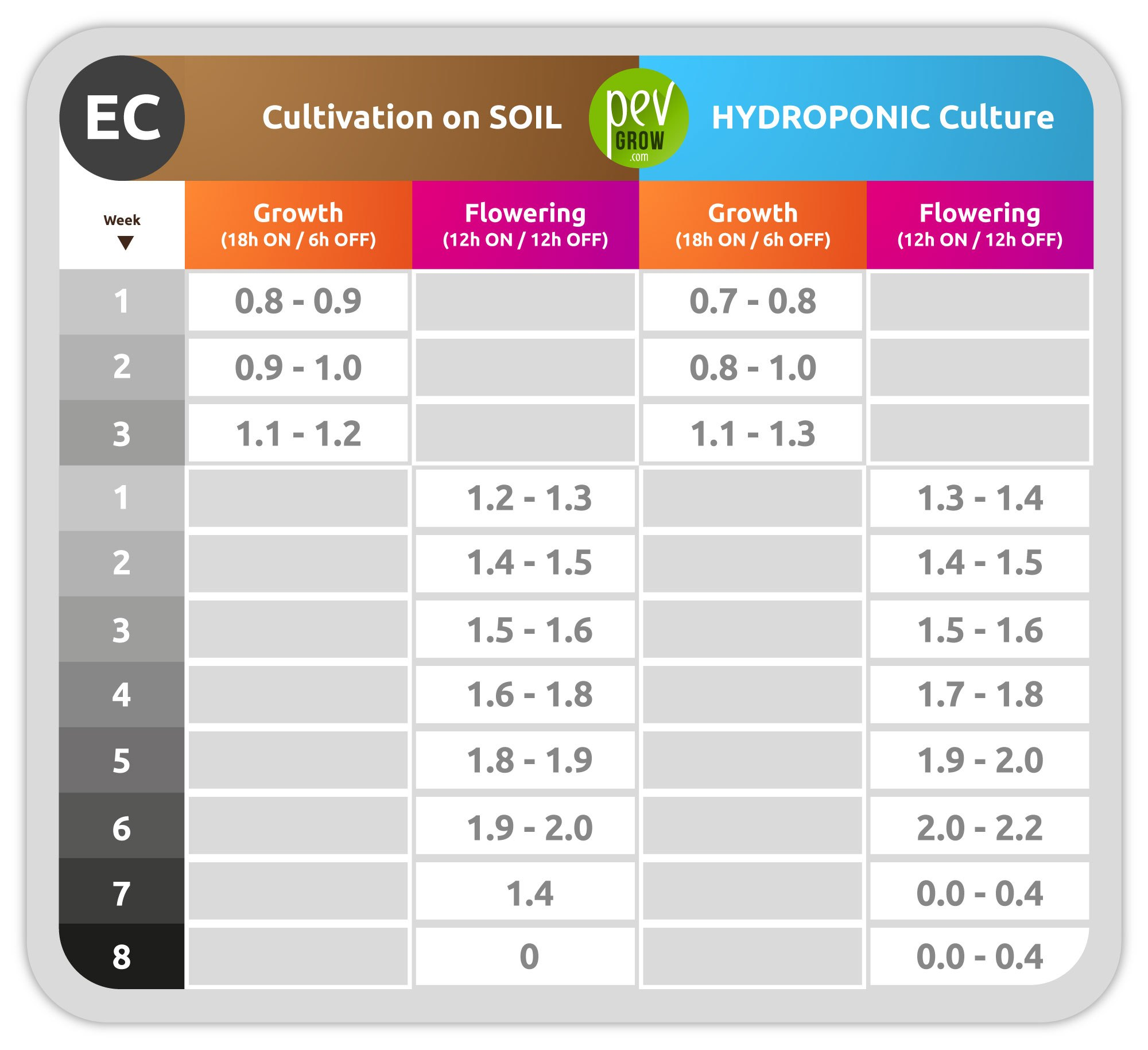 EC value of recommended water in soil and hydroponics