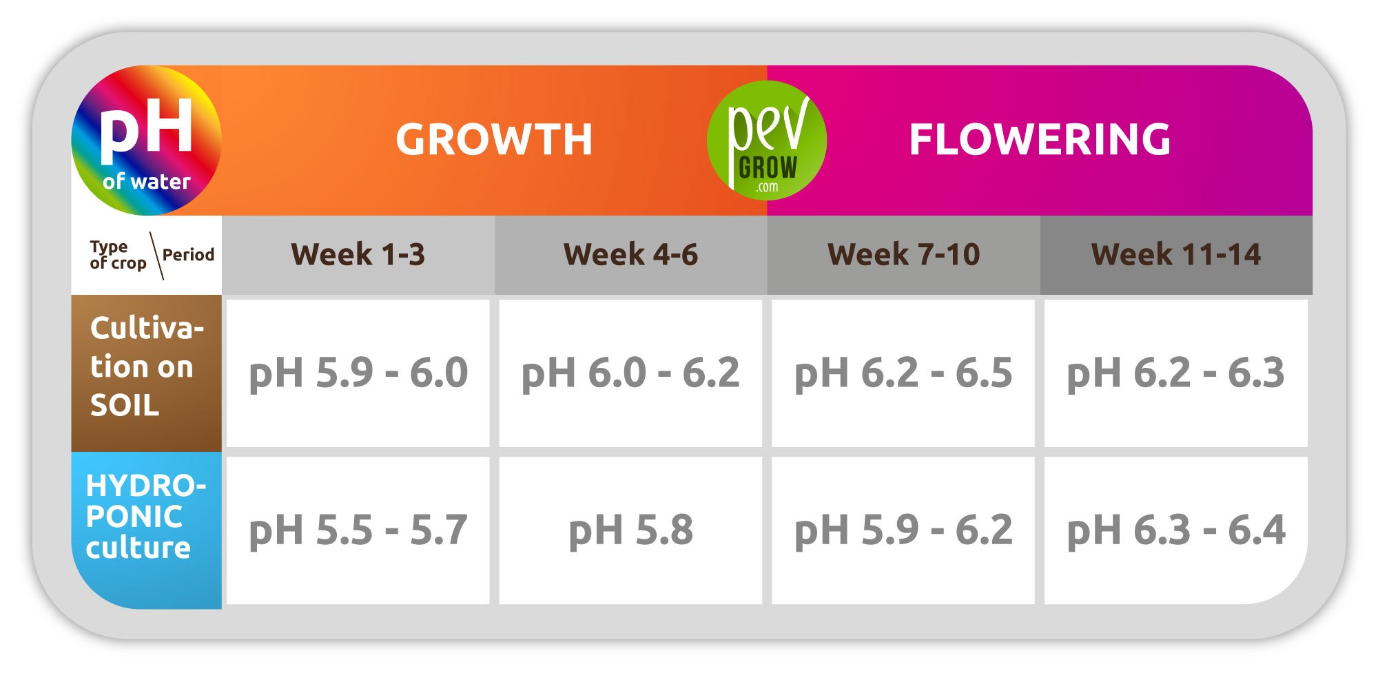 Recommended pH measurements of water depending on the type of crop