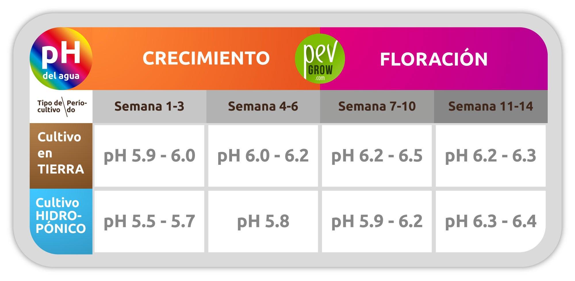 Medidas recomendadas del pH del agua en función del tipo de cultivo
