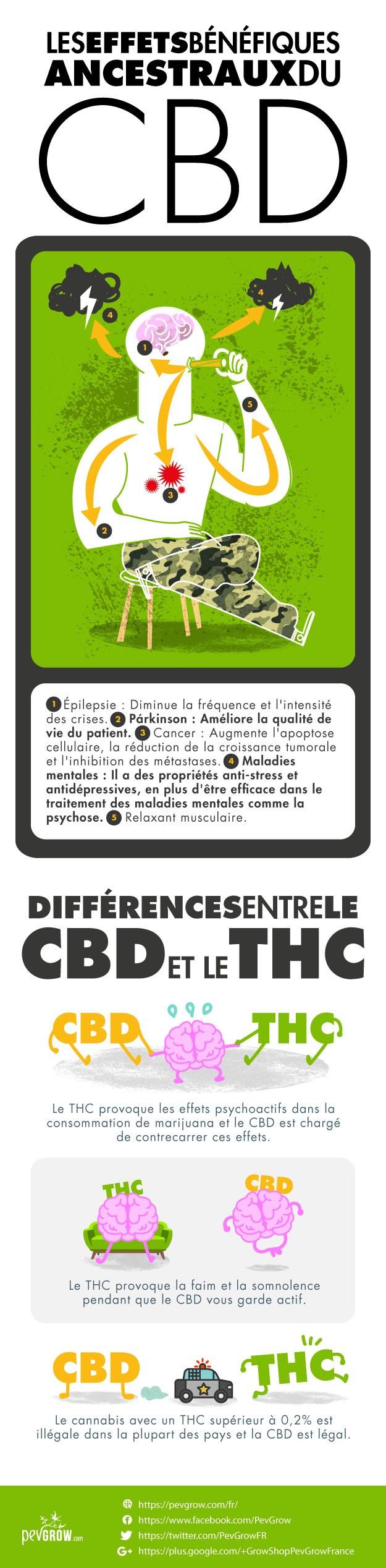 La consommation de CBD vous apportera une série d'avantages incroyables