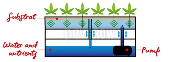 The filling and drainage system is easy and low cost