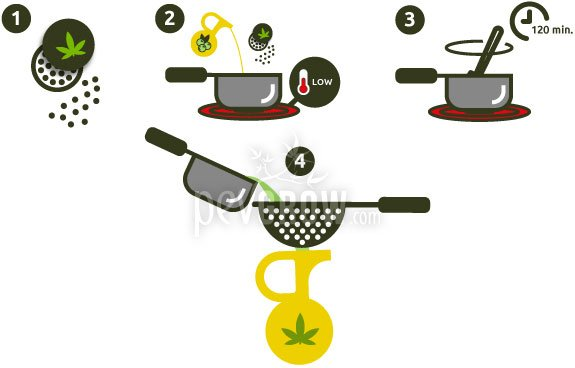 Steps for cannabis oil with olive oil