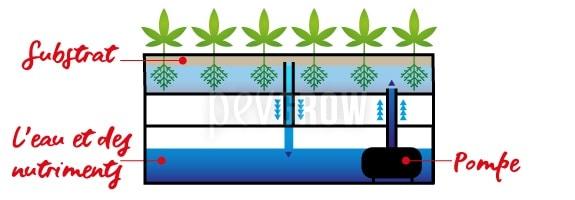 Le système de remplissage et de drainage est facile et peu coûteux