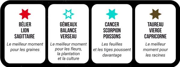Calendrier Lunaire Graines Et Plantes Mai 2019.Calendrier Lunaire Cannabique 2019 Aidez Vos Plantes