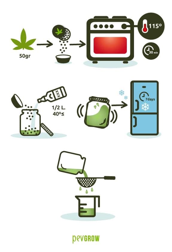 Receta 1 de cómo hacer tintura de marihuana de forma casera