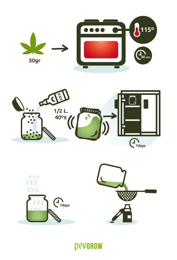 Receta 2 de cómo hacer tintura de marihuana de forma casera