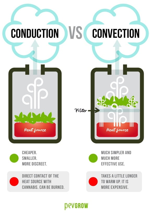 Combustion forms of weed: Conduction and Convection
