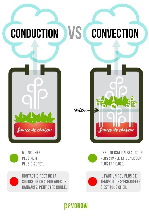 Conduction et Convection