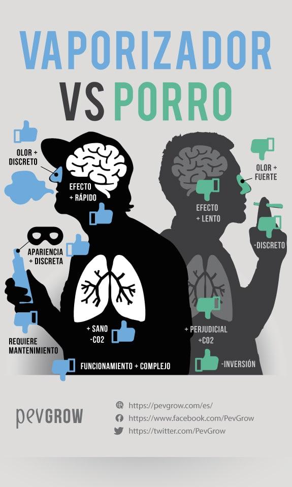 Beneficios e inconvenientes de los vaporizadores de marihuana