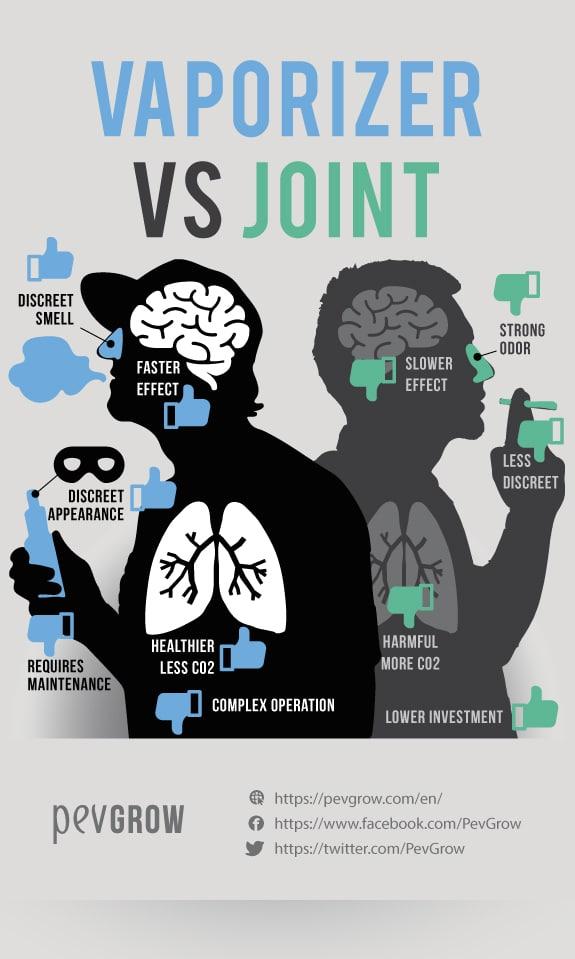 Avantages et inconvénients des vaporisateurs de cannabis