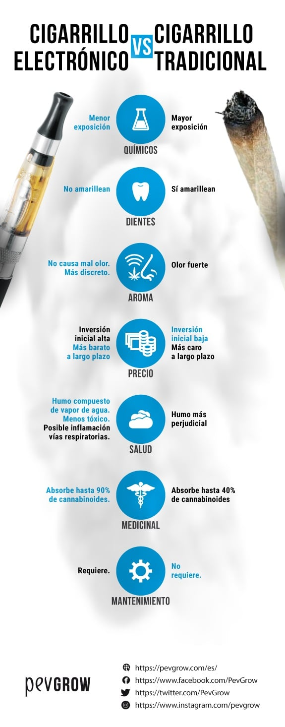 Beneficios e inconvenientes de los cigarrillos electrónicos