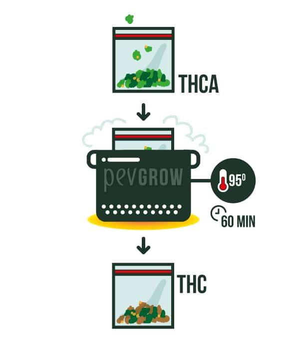 Image montrant les étapes pour décarboxyler le cannabis au bain-marie*