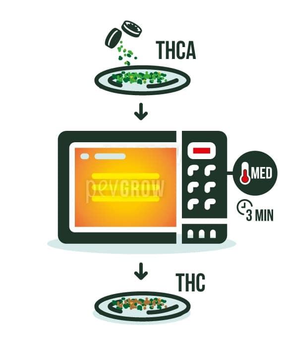 Image où vous pouvez voir un micro-ondes avec des têtes de cannabis*