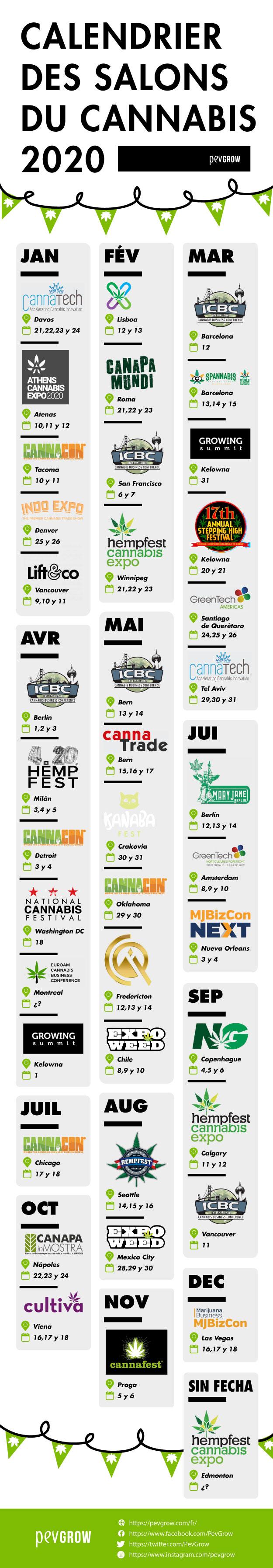 Infographie des Salons du cannabis