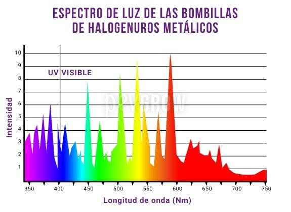 Gráfico que representa el espectro de luz que emiten las bombillas de Halogenuros Metálicos*