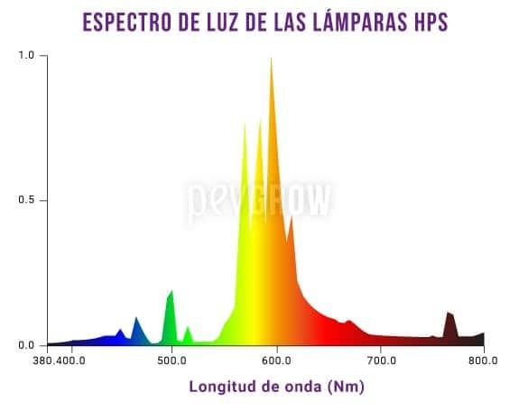 Gráfico del espectro de luz de las lámparas HPS*