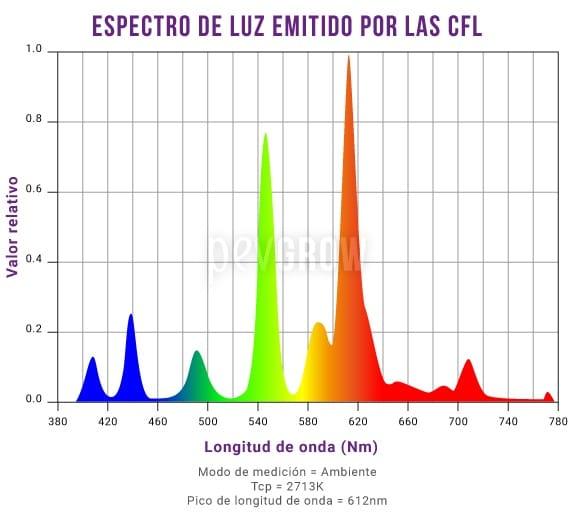 Gráfico donde se puede ver el espectro de luz emitido por las CFL*