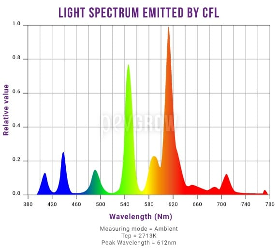 Graph showing the spectrum of light emitted by CFLs*