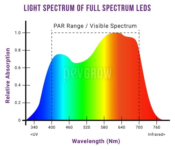 Graph showing the near-perfect light spectrum of full-spectrum LEDs*