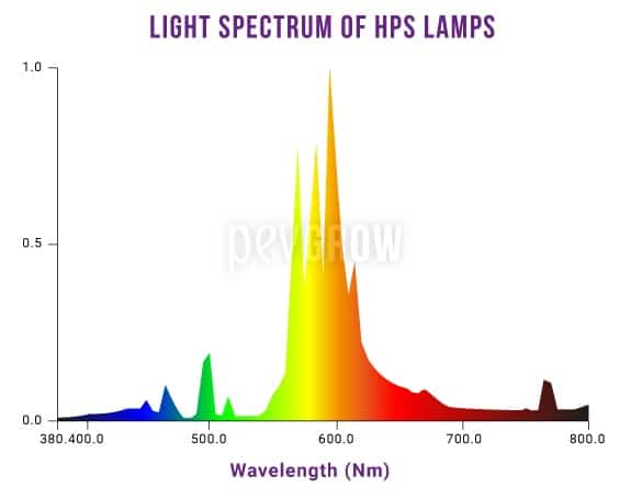 Light spectrum graph for HPS lamps*