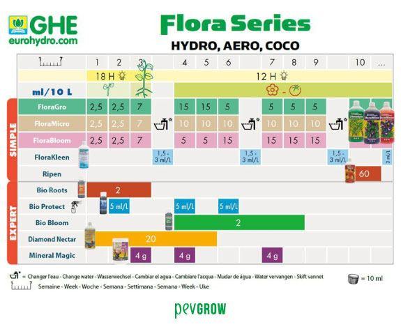 Bild des Zuchtplans für Hydrokultur von GHE*