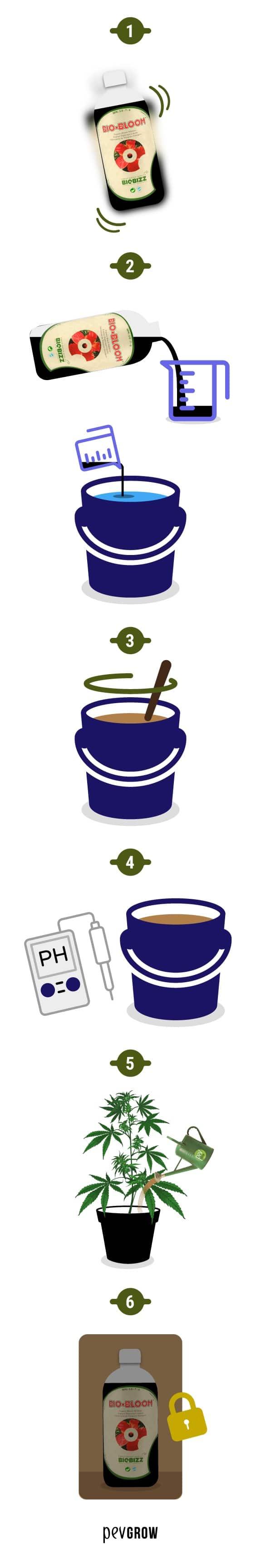 Infografia para utilizar los fertilizantes Biobizz
