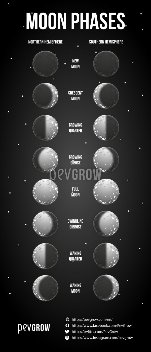 Difference between lunar phases as seen from the northern and southern hemisphere*.