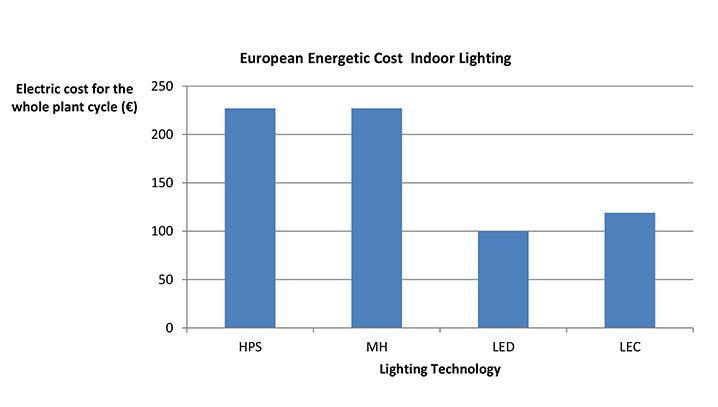 Lighting Costs Chart
