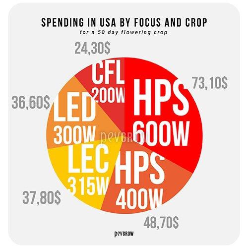Spending per type of growing focus